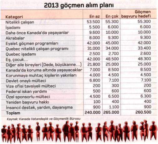 gocmen alim plani 2013