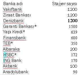 banka stajyer alimi