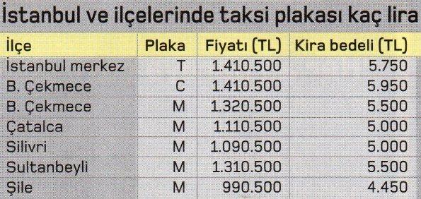 istanbul ilcelerinde taksi fiyatlari