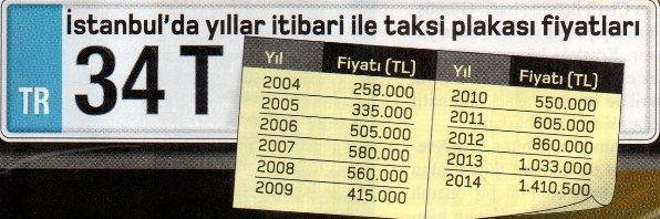 istanbulda taksi plaka fiyatlari