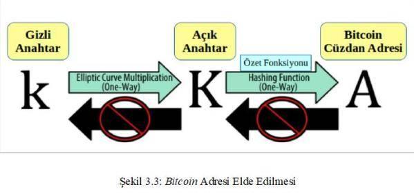 bitcoin adres - Bitcoinde Teknlojik Arka Plan